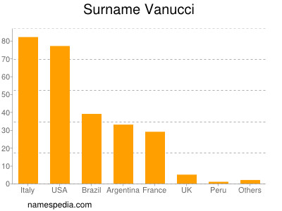 Surname Vanucci