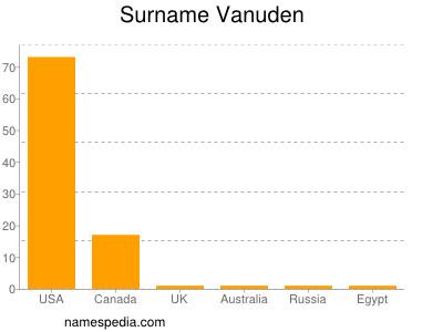 Surname Vanuden