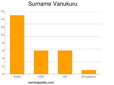 Surname Vanukuru