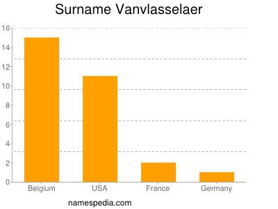 Surname Vanvlasselaer