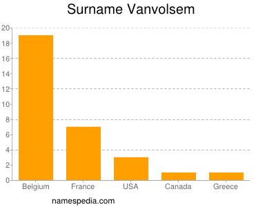 Surname Vanvolsem