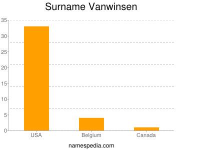 Surname Vanwinsen