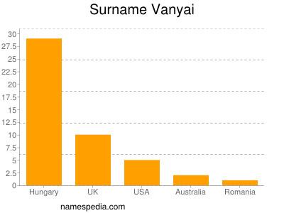 Surname Vanyai