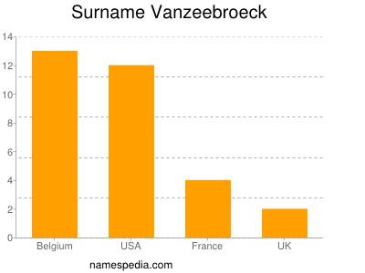 Surname Vanzeebroeck