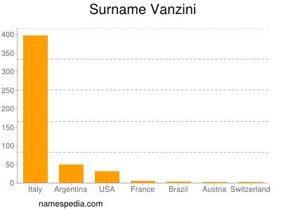 Surname Vanzini
