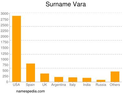 Surname Vara