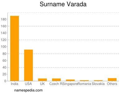 Surname Varada