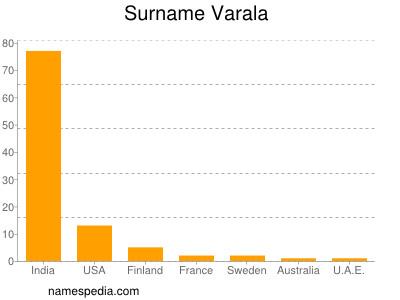 Surname Varala