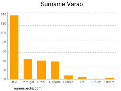 Surname Varao