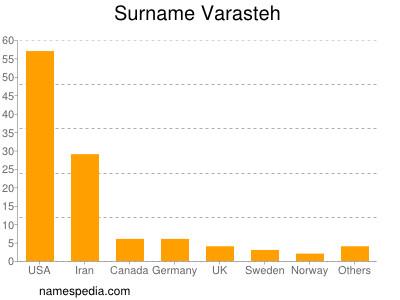 Surname Varasteh