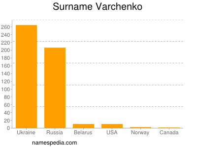 Surname Varchenko