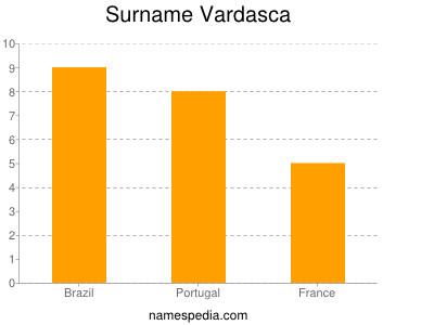 Surname Vardasca
