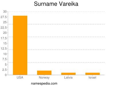 Surname Vareika