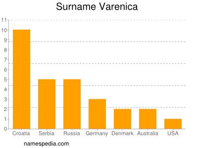 Surname Varenica