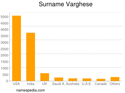 Surname Varghese