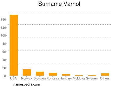 Surname Varhol
