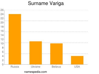 Surname Variga
