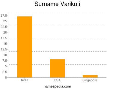 Surname Varikuti