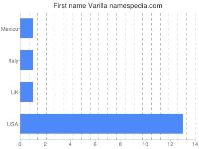 Given name Varilla
