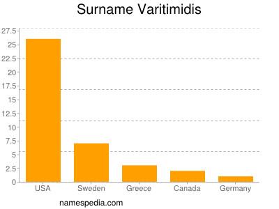 Surname Varitimidis