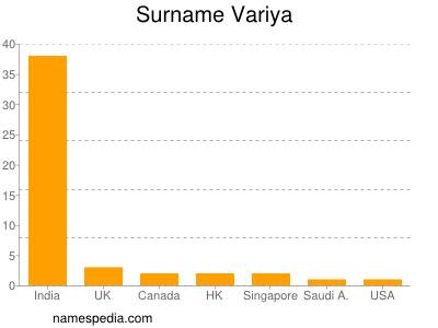 Surname Variya