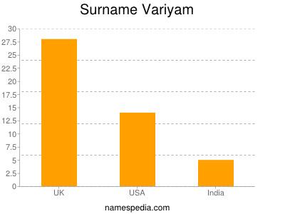 Surname Variyam