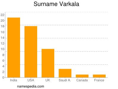 Surname Varkala