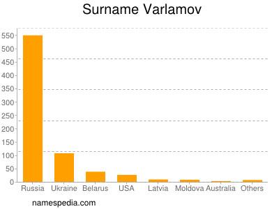 Surname Varlamov