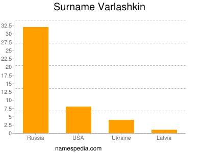 Surname Varlashkin