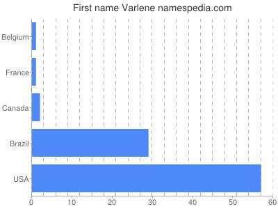 Given name Varlene