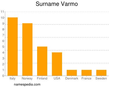 Surname Varmo