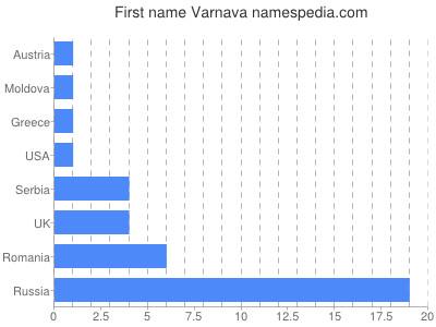Given name Varnava