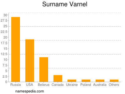 Surname Varnel