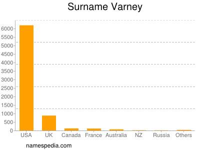 Surname Varney