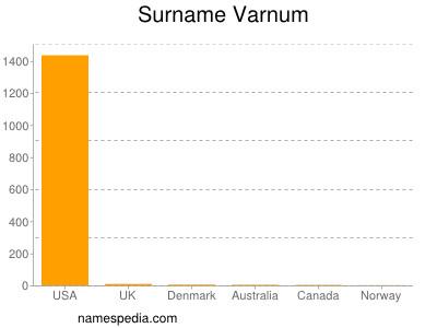 Surname Varnum