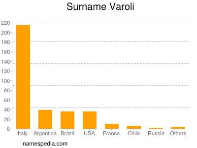 Surname Varoli