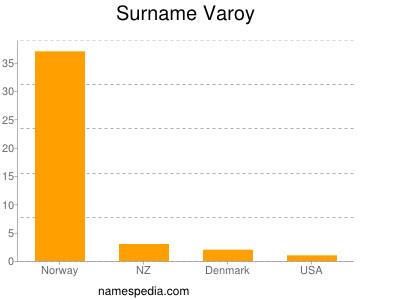 Surname Varoy