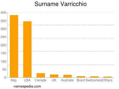 Surname Varricchio