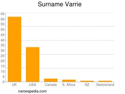 Surname Varrie