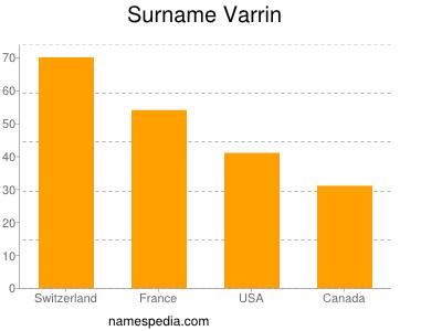 Surname Varrin