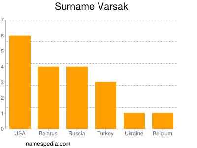 Surname Varsak