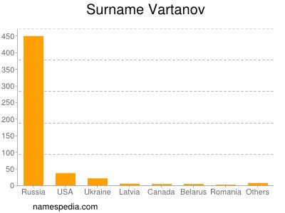 Surname Vartanov