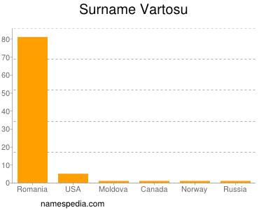 Surname Vartosu