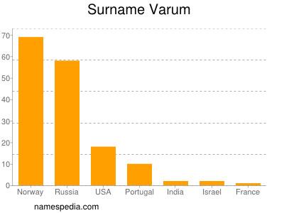 Surname Varum