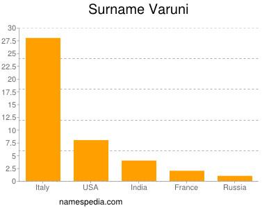 Surname Varuni