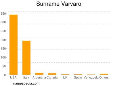 Surname Varvaro