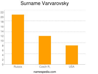 Surname Varvarovsky