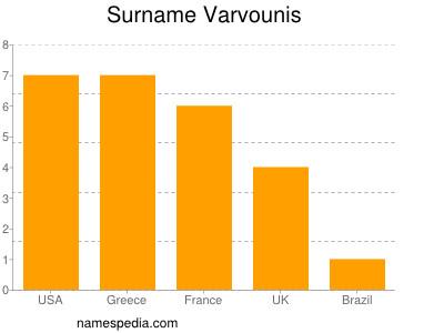 Surname Varvounis