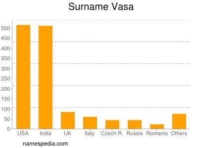 Surname Vasa