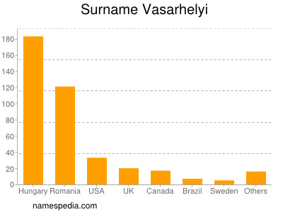 Surname Vasarhelyi